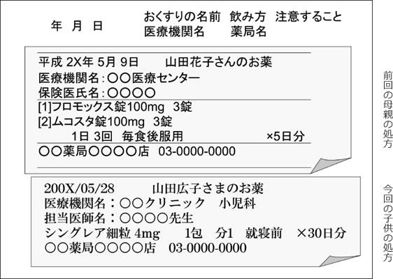 フロモックス 錠 100mg